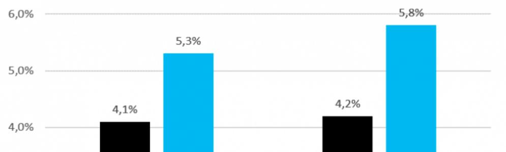 Marktaandeel Radio Veronica middagshow met 38% gestegen in één jaar tijd